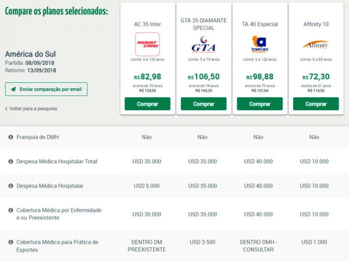 Comparação de Coberturas de Seguro Viagem Chile