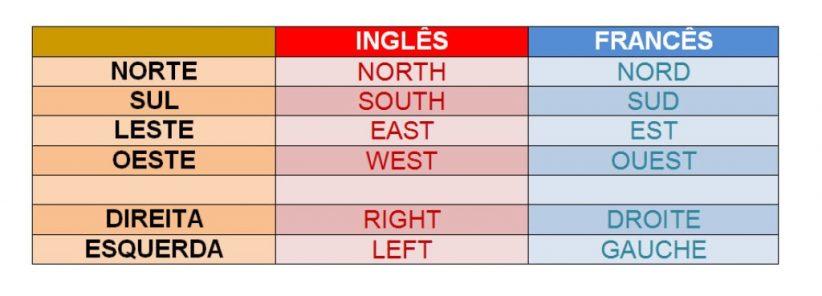 Palavras úteis para dirigir no Canadá