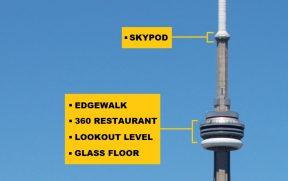 Atrações da CN Tower