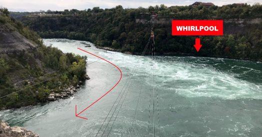 A seta da esq. mostra o curso normal do Rio Niagara