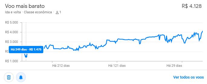Histórico de Preços Rastreados pelo Google Flights